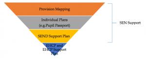 SEN diagram 2